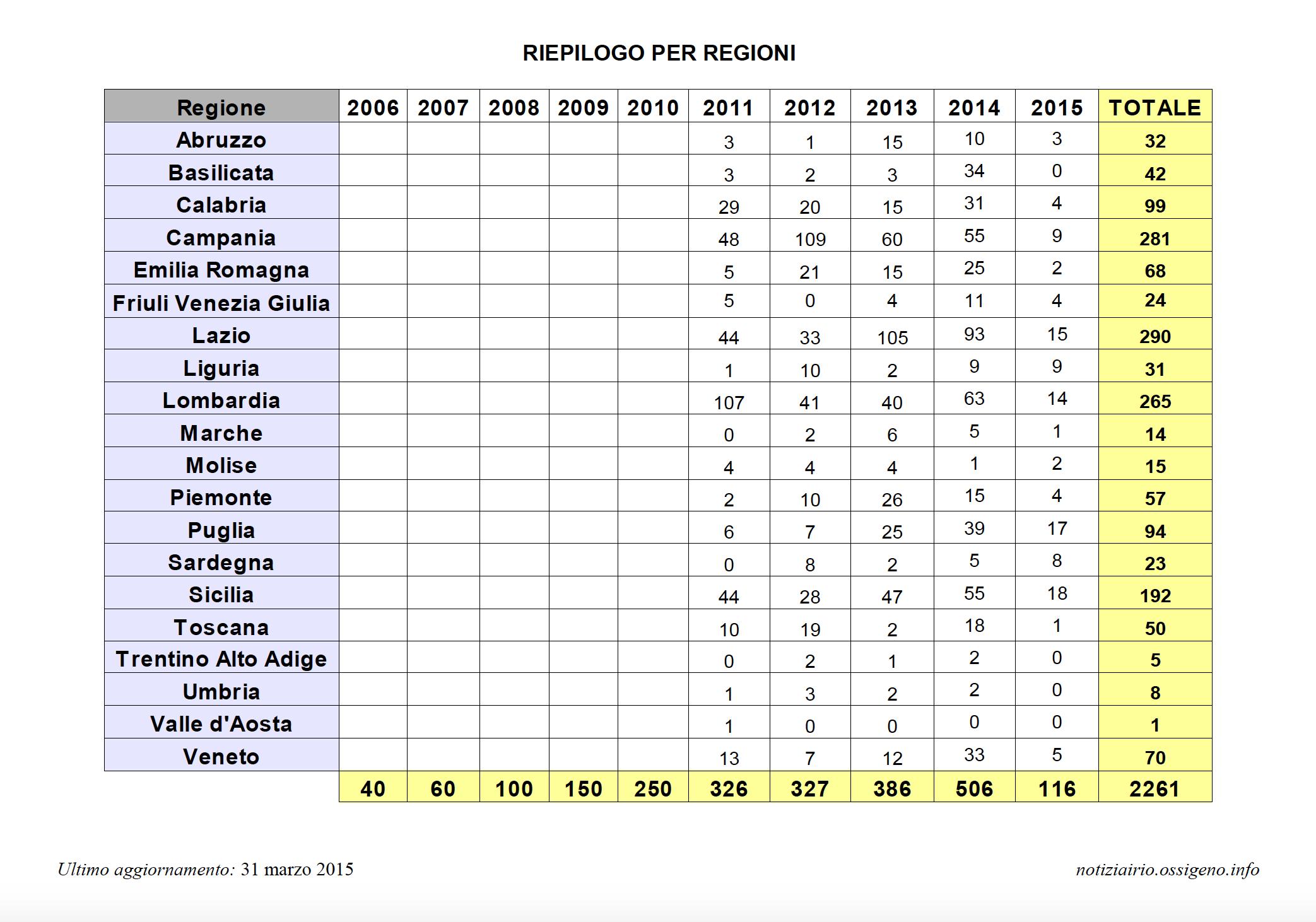 地方別統計では、ローマ、ラツィオ、ついでナポリ、カンパーニャ。